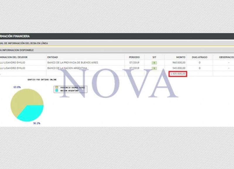 Lisandro Bonelli gasta casi dos millones de pesos en consumo de tarjeta de crédito. (Foto: NOVA)