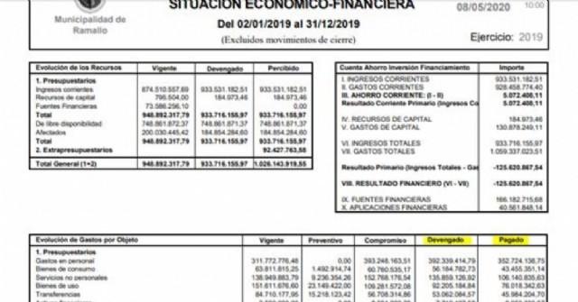 """Juntos por el Cambio explicó que """"el Frente de Todos minimizó la deuda del municipio"""""""